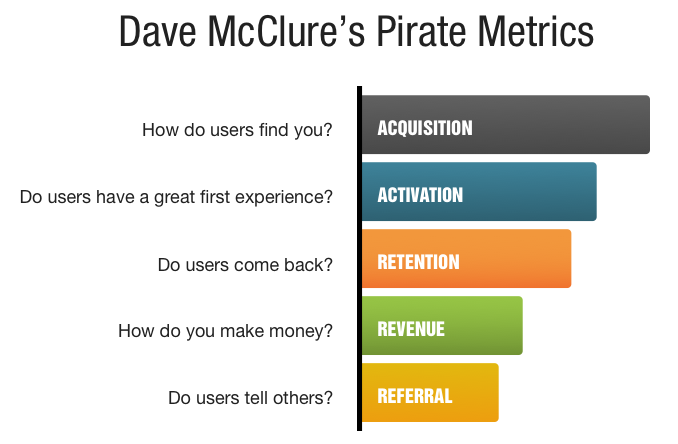 Pirate Metrics by Dave McClure